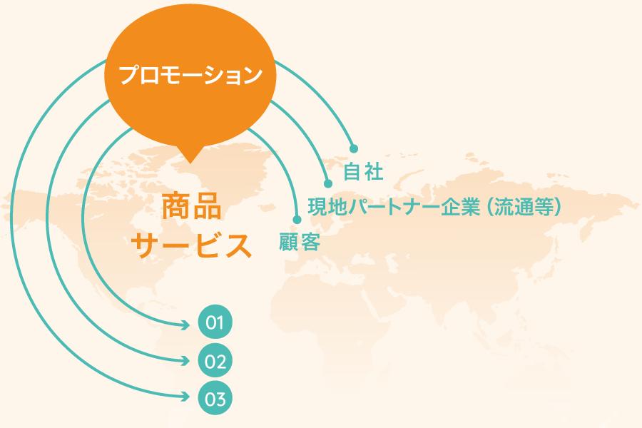 ホフステードの消費者文化モデル図