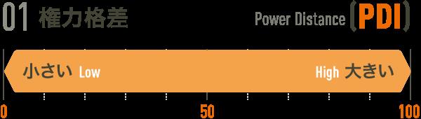 01権力格差[PDI]