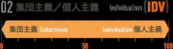 02集団主義/個人主義[IDV]