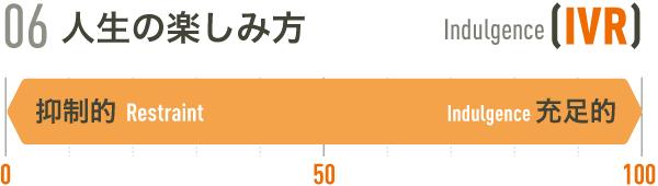 06権力格差[PDI]