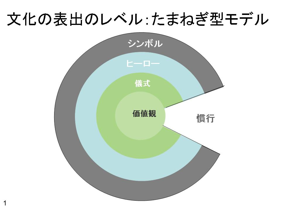 グローバル人材と文化(3) たまねぎ型モデル