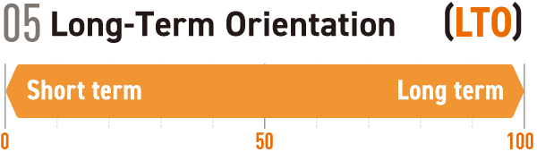 05 Long-Term Orientation  [LTO]