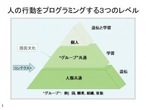 文化3つのプログラミング