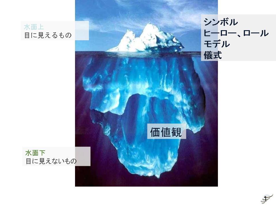 グローバル人材と文化 (4) 価値観