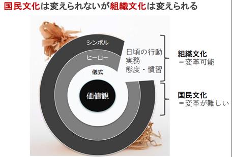 %e5%9b%bd%e6%b0%91%e6%96%87%e5%8c%96%e3%81%af%e5%a4%89%e3%81%88%e3%82%89%e3%82%8c%e3%81%aa%e3%81%84%e3%81%8c%e7%b5%84%e7%b9%94%e6%96%87%e5%8c%96%e3%81%af%e5%a4%89%e3%81%88%e3%82%89%e3%82%8c%e3%82%8b