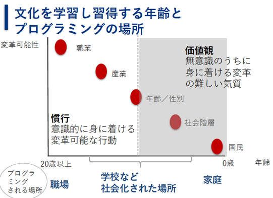 %e6%96%87%e5%8c%96%e3%82%92%e5%ad%a6%e7%bf%92%e3%81%97%e7%bf%92%e5%be%97%e3%81%99%e3%82%8b%e5%b9%b4%e9%bd%a2%e3%81%a8%e3%83%97%e3%83%ad%e3%82%b0%e3%83%a9%e3%83%9f%e3%83%b3%e3%82%b0%e3%81%ae%e5%a0%b4