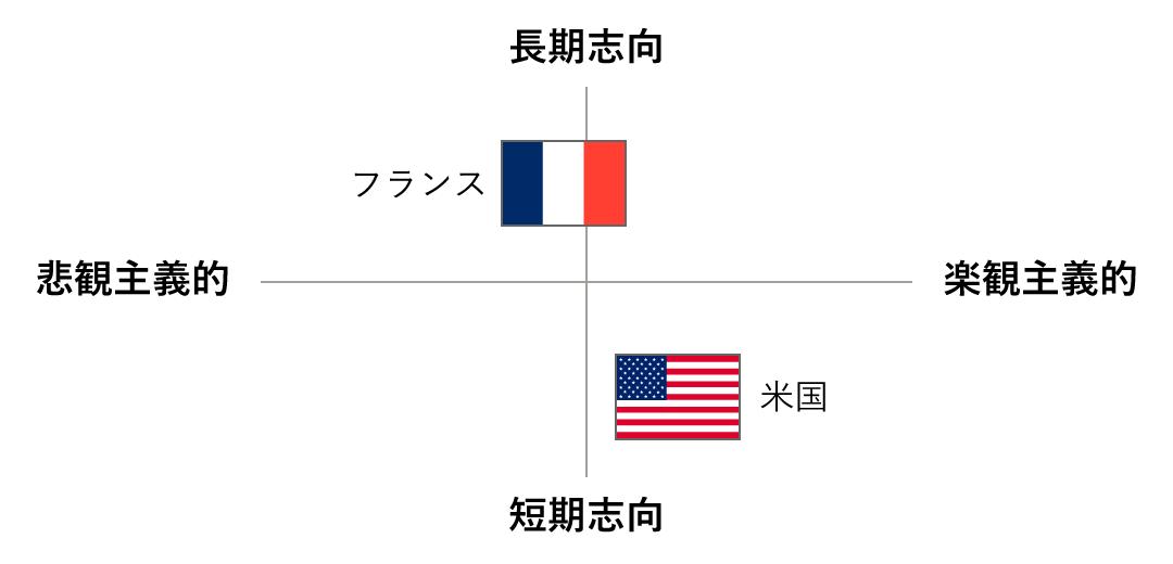 【図】米仏の短期/長期志向(LTO)、人生の楽しみ方(IVR)の比較