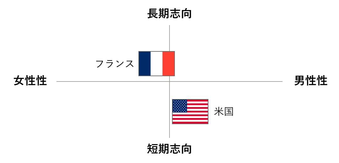 【図】「女性性/男性性」と「短期志向/長期志向」のフランス・アメリカのスコア