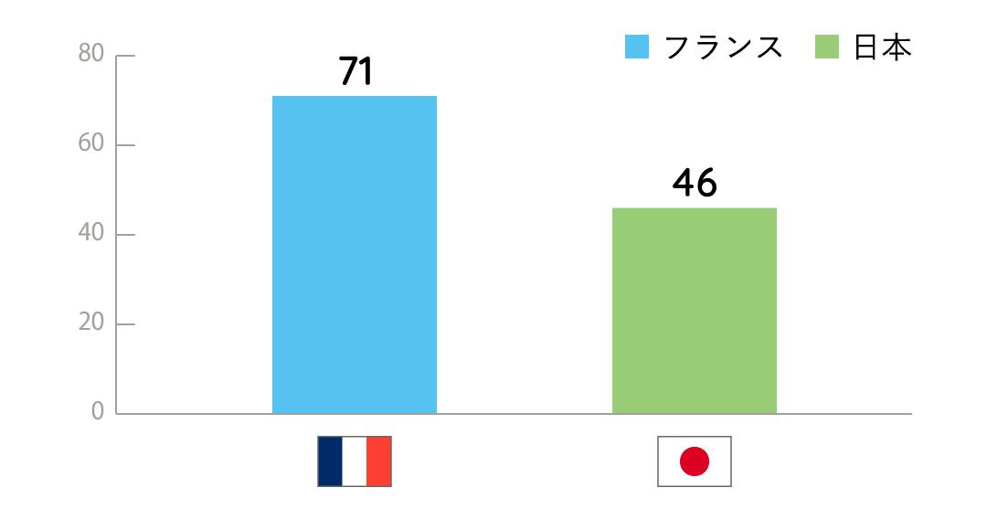 【図】フランスと日本の個人主義・集団主義スコア比較