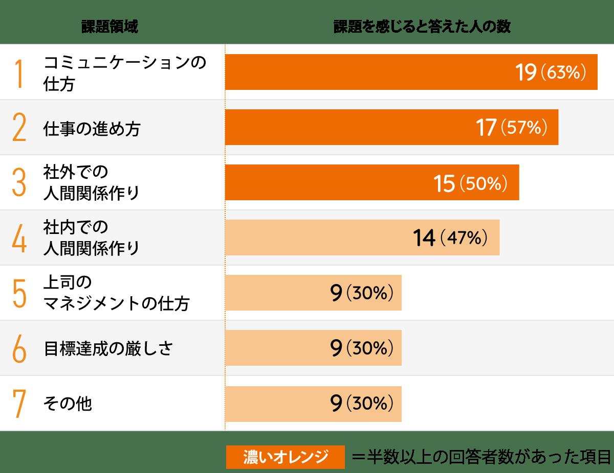 外国籍社員が日本企業で働く際に感じる課題