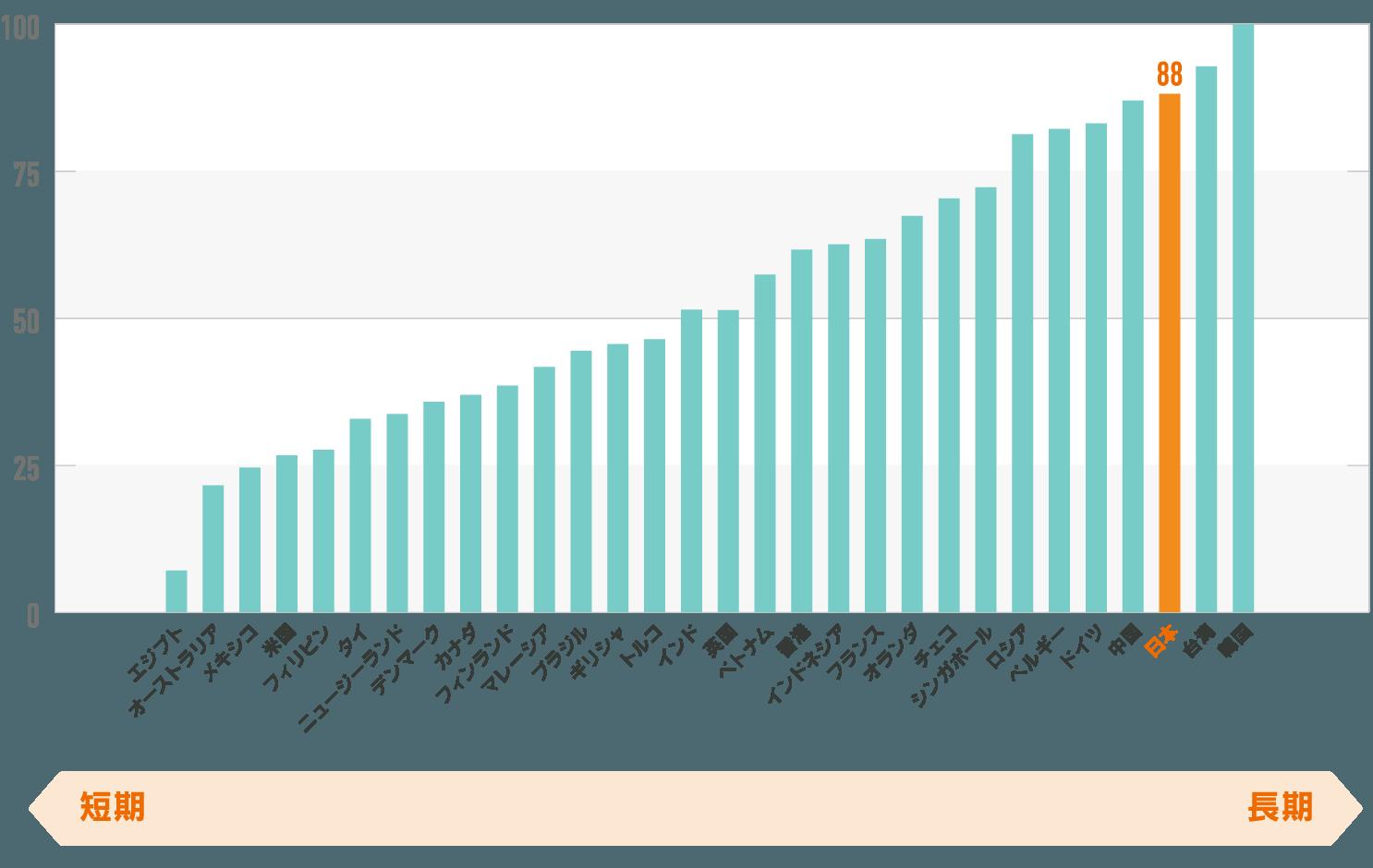 世界のスコア 短期志向/長期志向