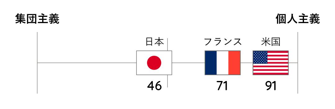 【図】日仏米の集団主義・個人主義スコア