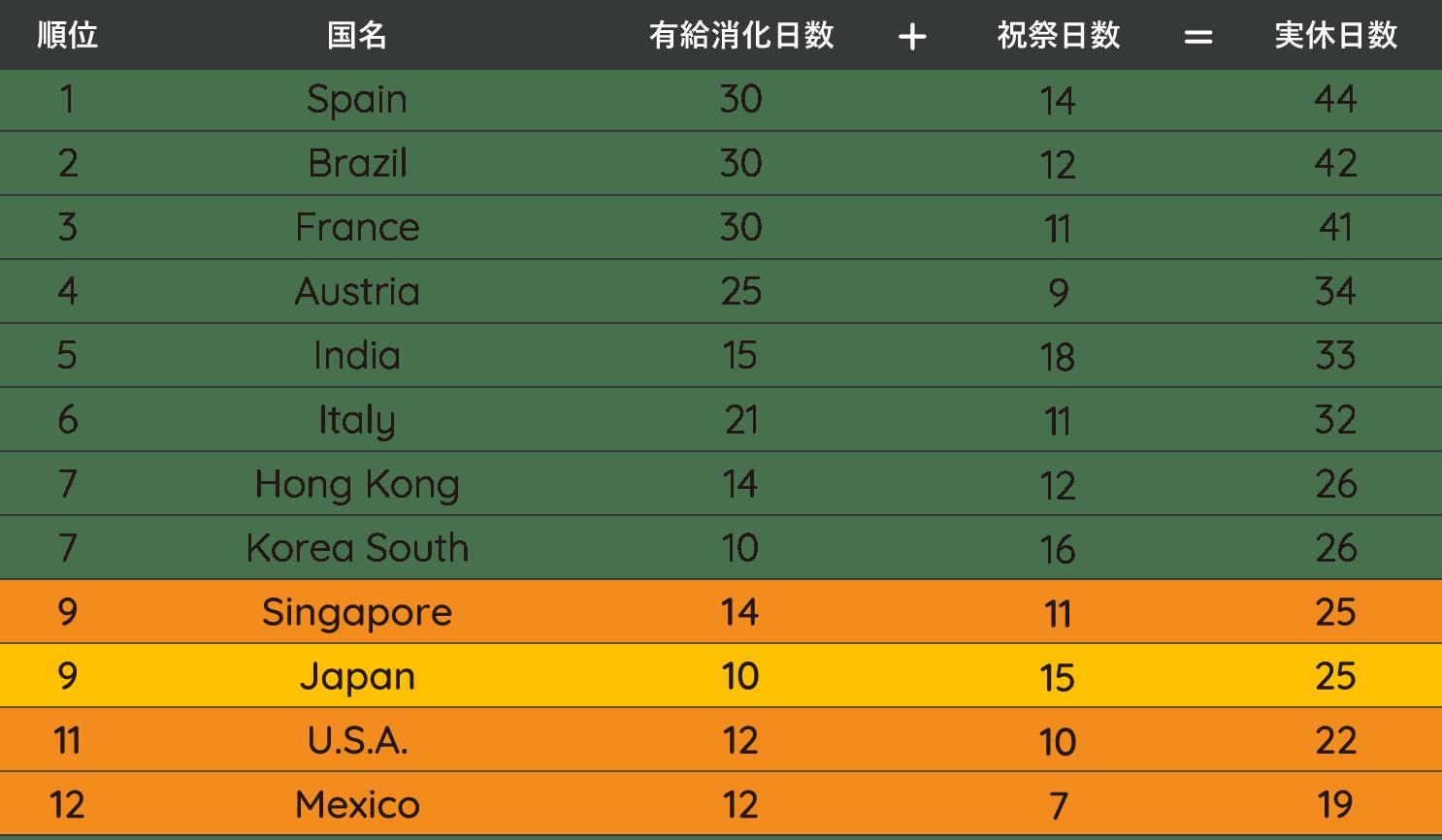 【表】有給と祝祭日の国際比較