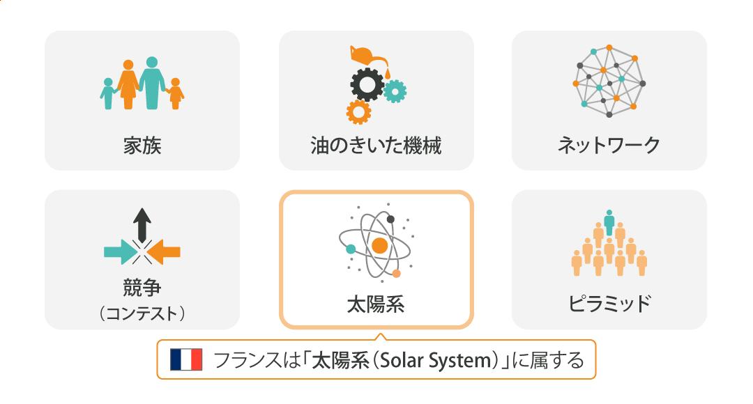 【図】次元の組み合わせで6つの文化圏にわかれる